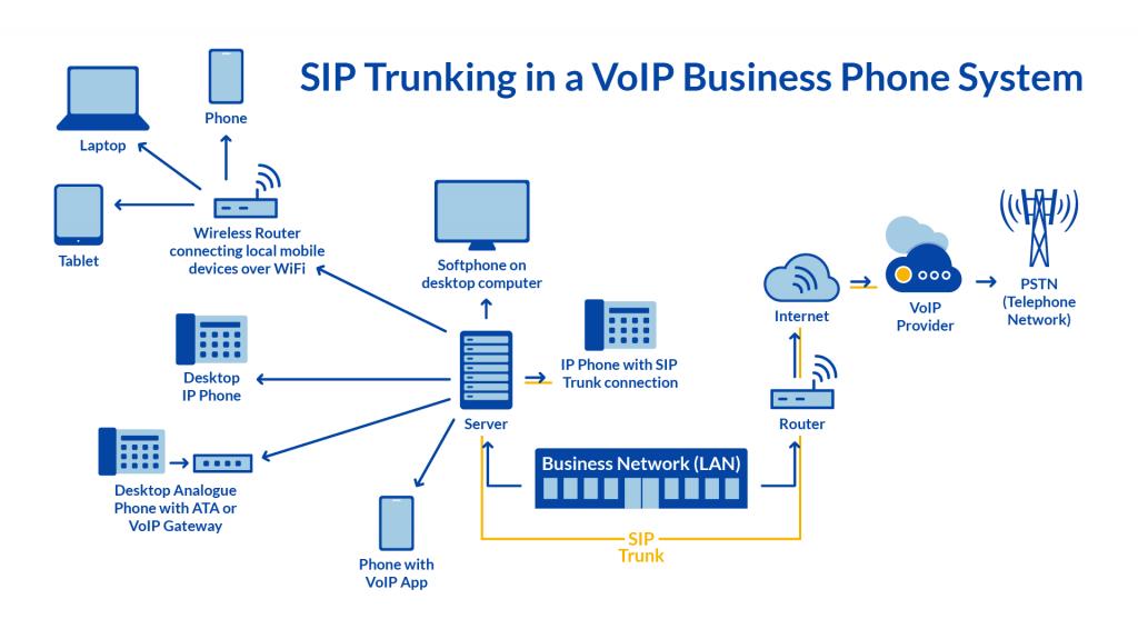 SIP_Trunking_Diagram